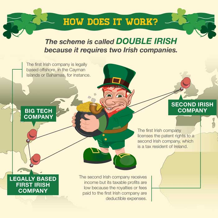 double-irish-how-works