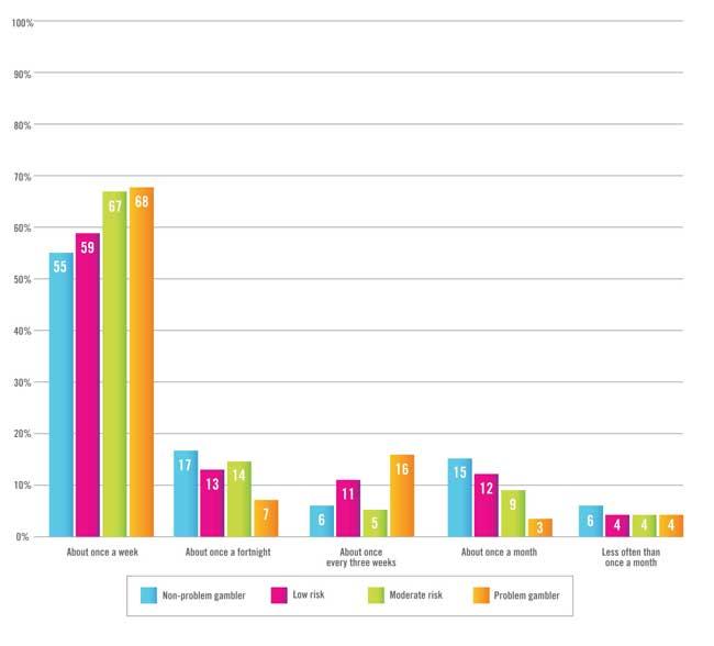 gamblers-attitudes-graph-2_650px